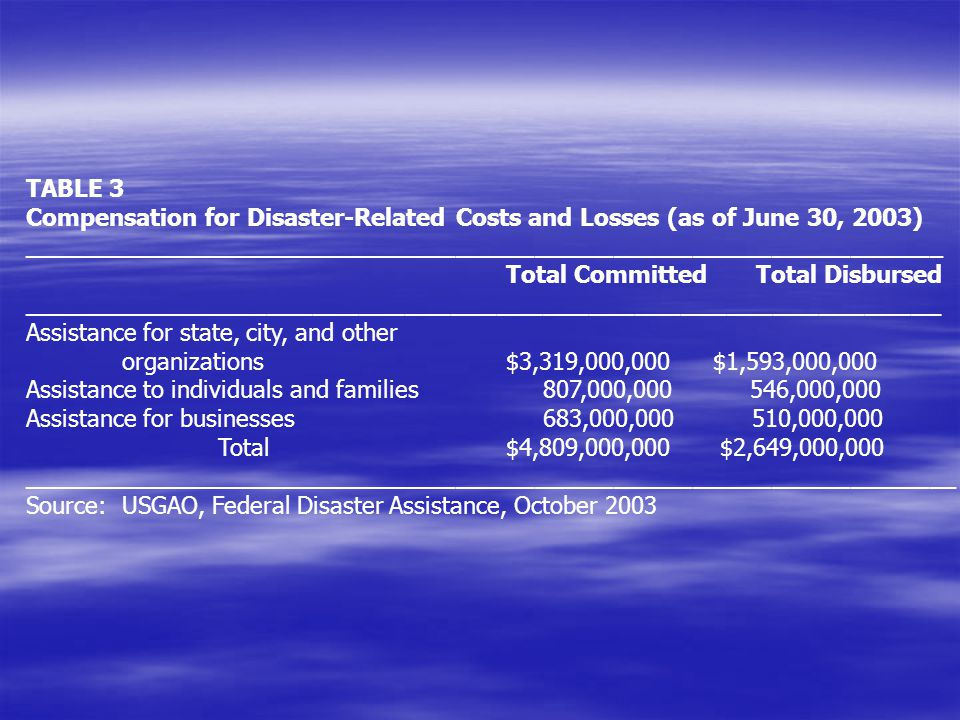 TABLE 3 Compensation for Disaster-Related Costs and Losses (as of June 30, 2003)