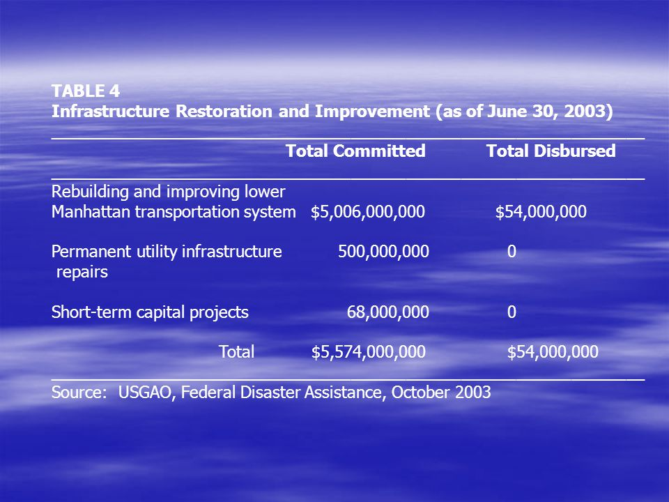 TABLE 4 Infrastructure Restoration and Improvement (as of June 30, 2003) _________________________________________________________________.