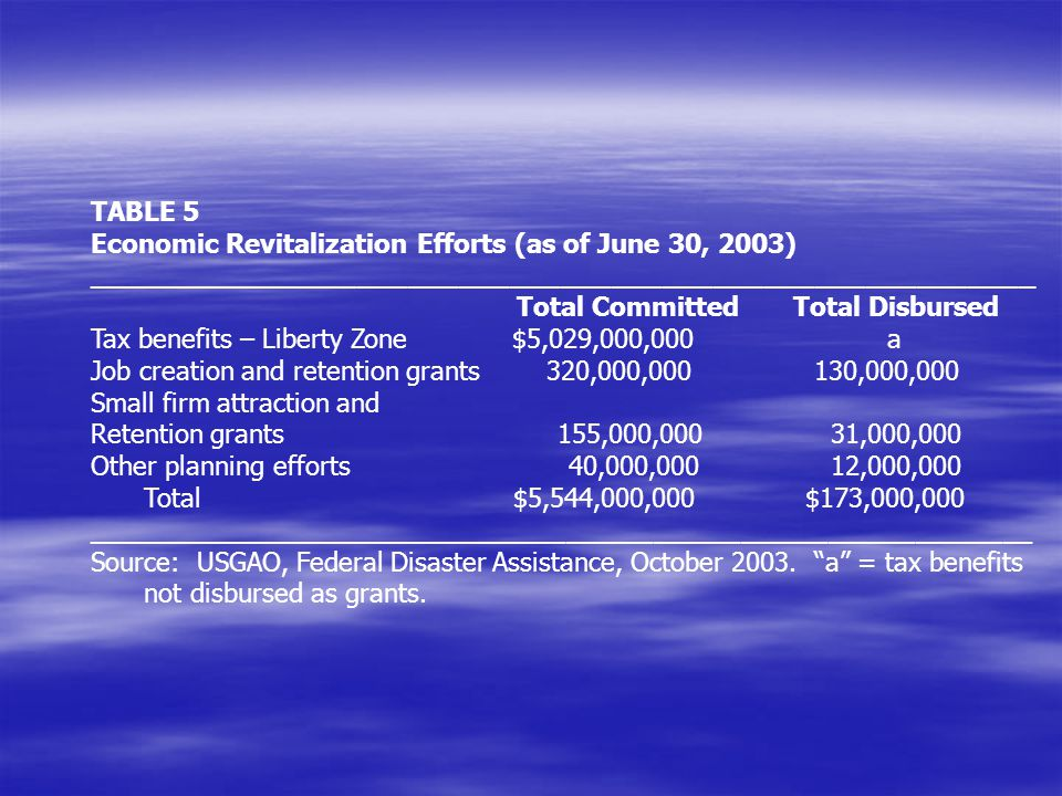 TABLE 5 Economic Revitalization Efforts (as of June 30, 2003) ________________________________________________________.