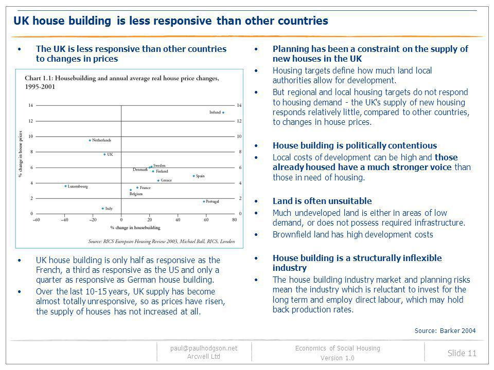 UK house building is less responsive than other countries