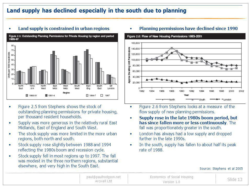 Land supply has declined especially in the south due to planning