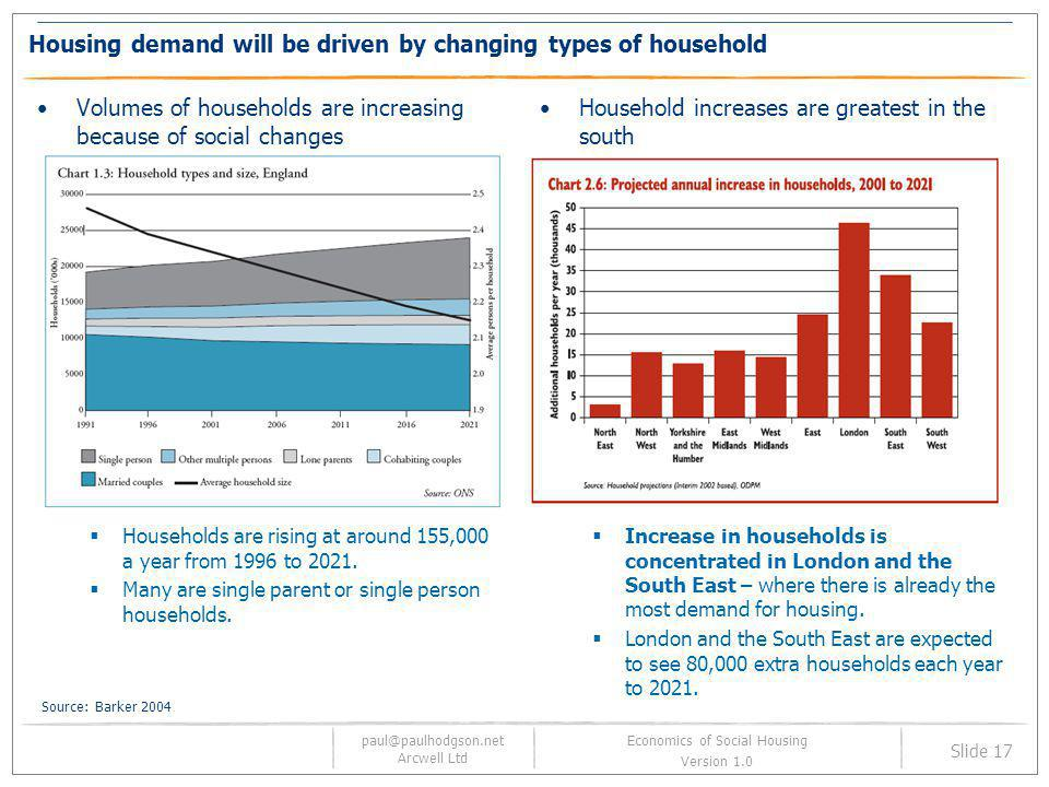 Housing demand will be driven by changing types of household