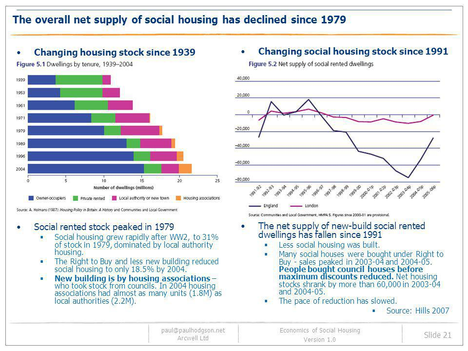The overall net supply of social housing has declined since 1979