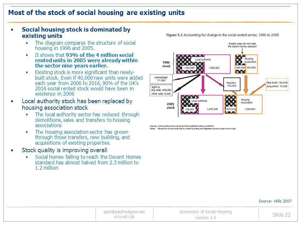Most of the stock of social housing are existing units