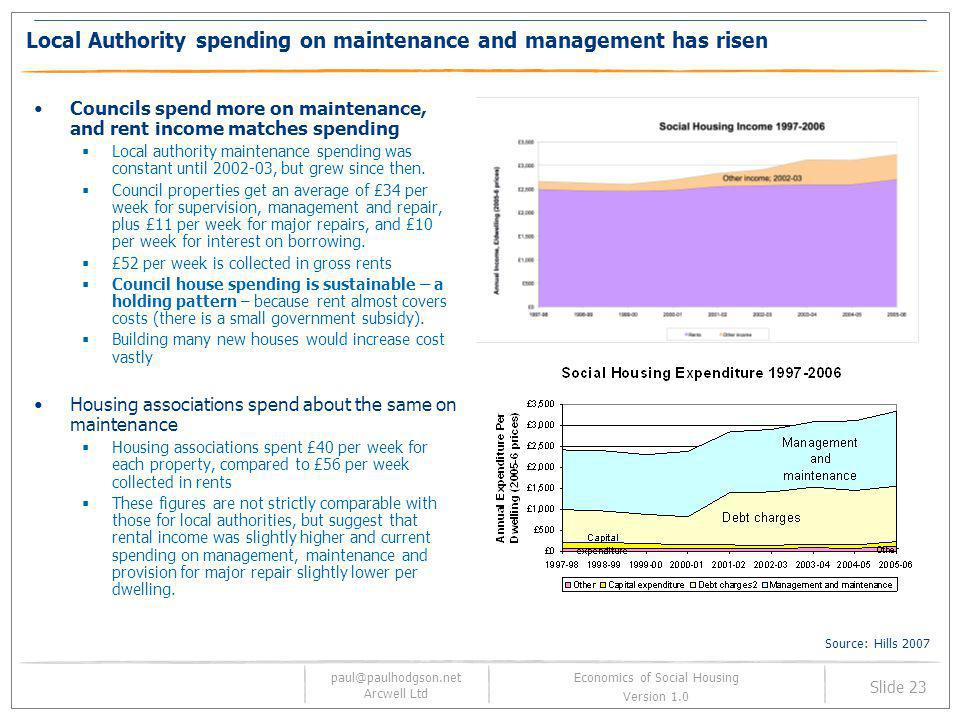 Local Authority spending on maintenance and management has risen