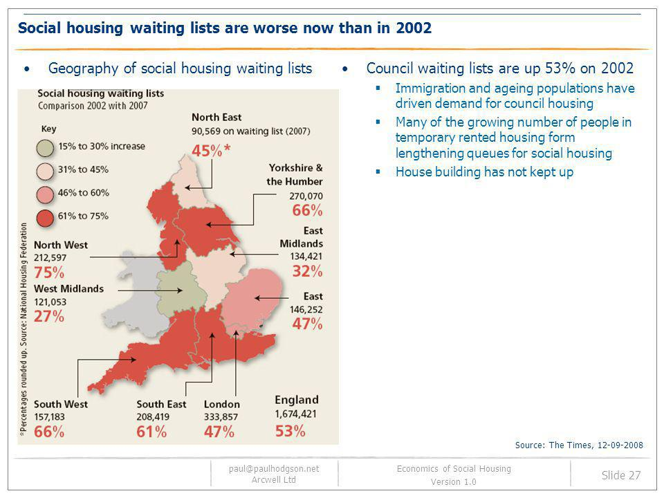 Social housing waiting lists are worse now than in 2002