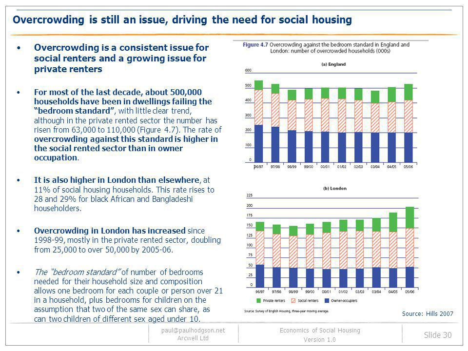 Overcrowding is still an issue, driving the need for social housing