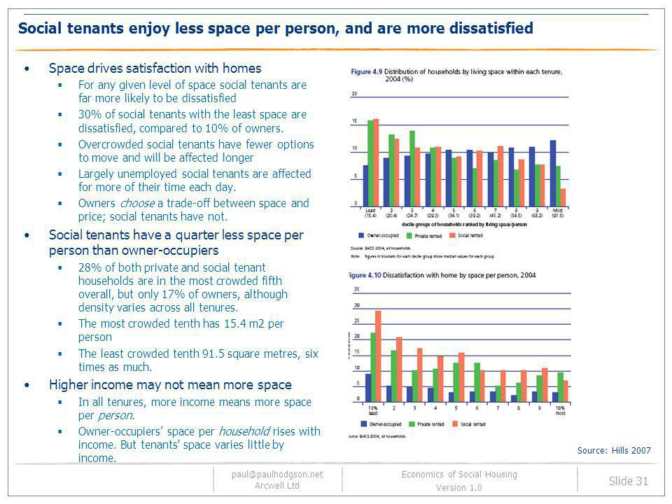 Social tenants enjoy less space per person, and are more dissatisfied