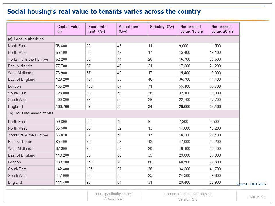 Social housing's real value to tenants varies across the country