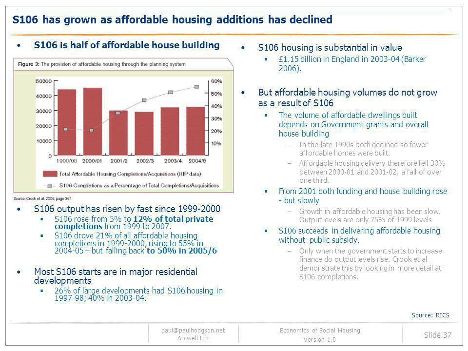 S106 has grown as affordable housing additions has declined