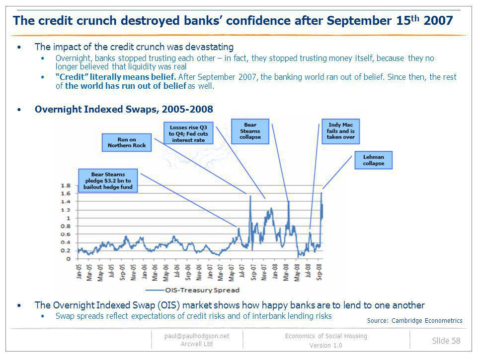 The credit crunch destroyed banks' confidence after September 15th 2007