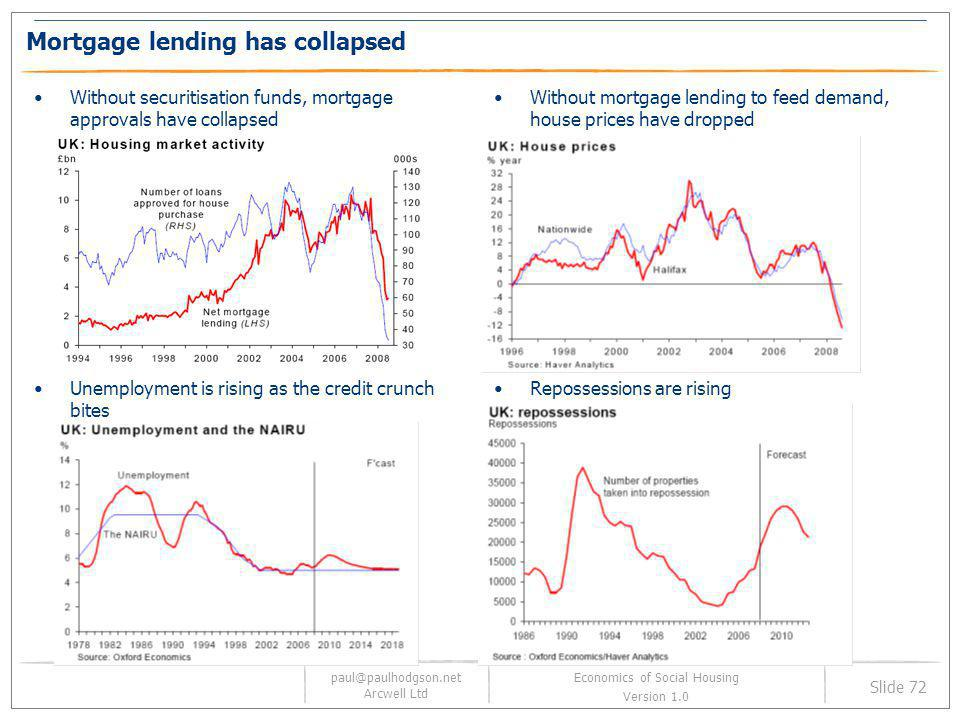 Mortgage lending has collapsed