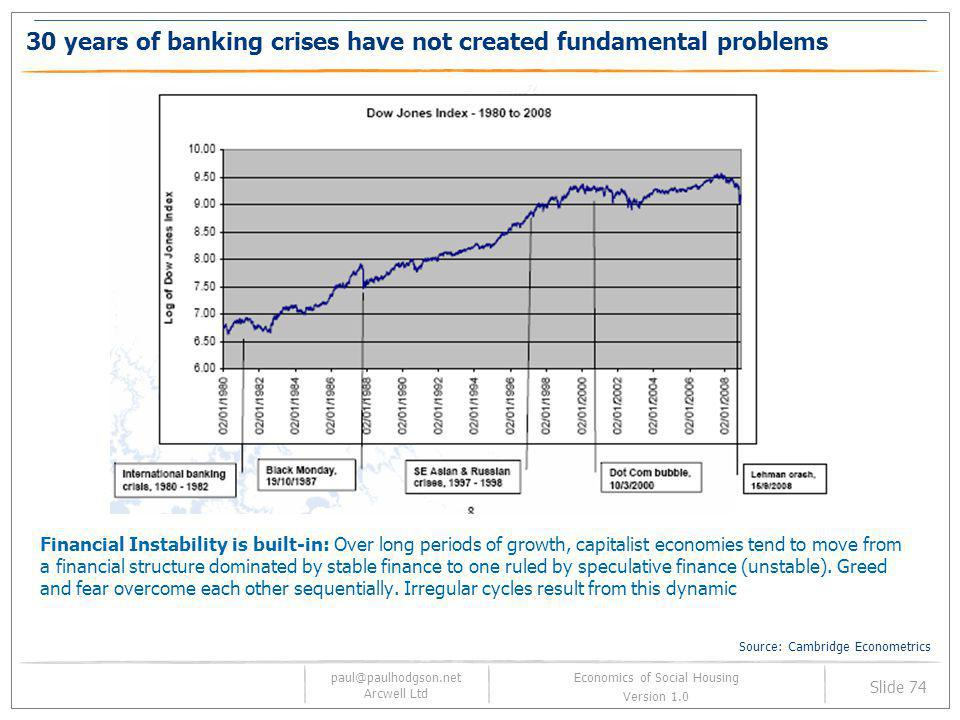 30 years of banking crises have not created fundamental problems