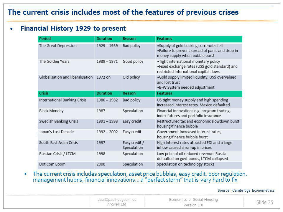 The current crisis includes most of the features of previous crises