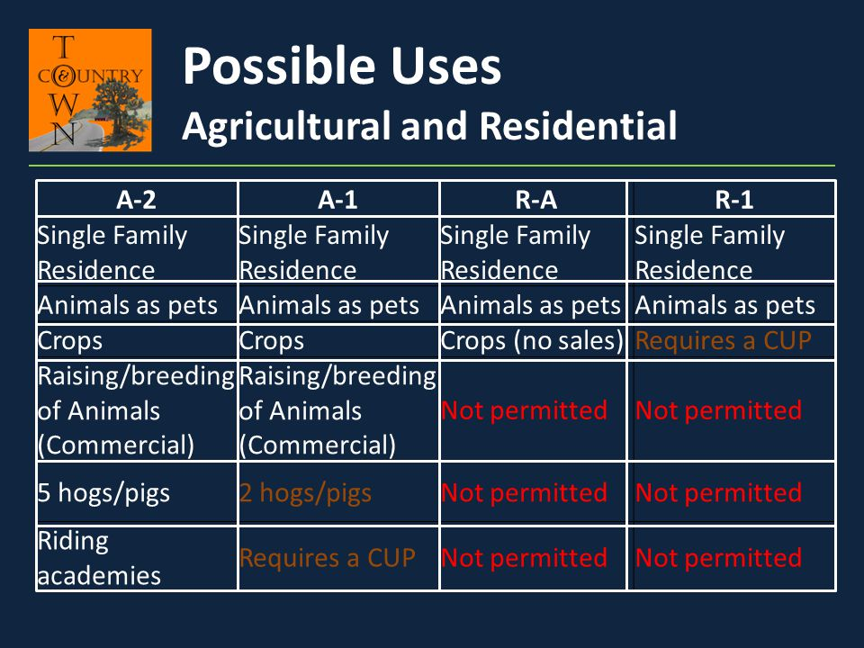 Possible Uses Agricultural and Residential A-2 A-1 R-A R-1
