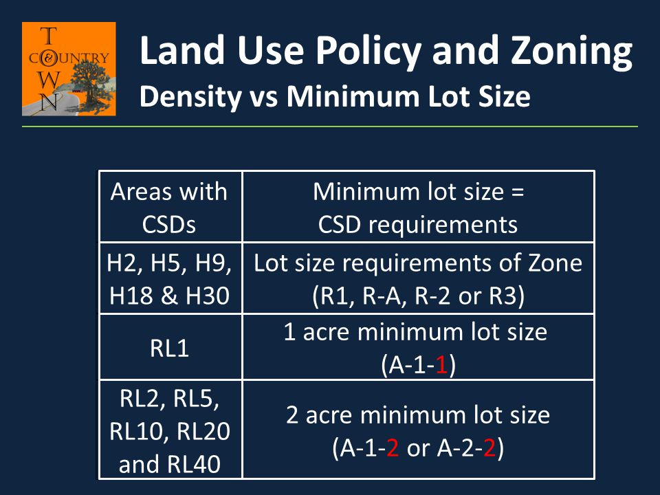 Lot size requirements of Zone (R1, R-A, R-2 or R3)