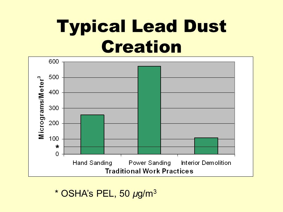Typical Lead Dust Creation