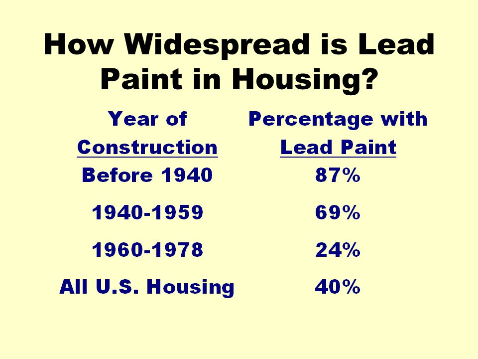 How Widespread is Lead Paint in Housing