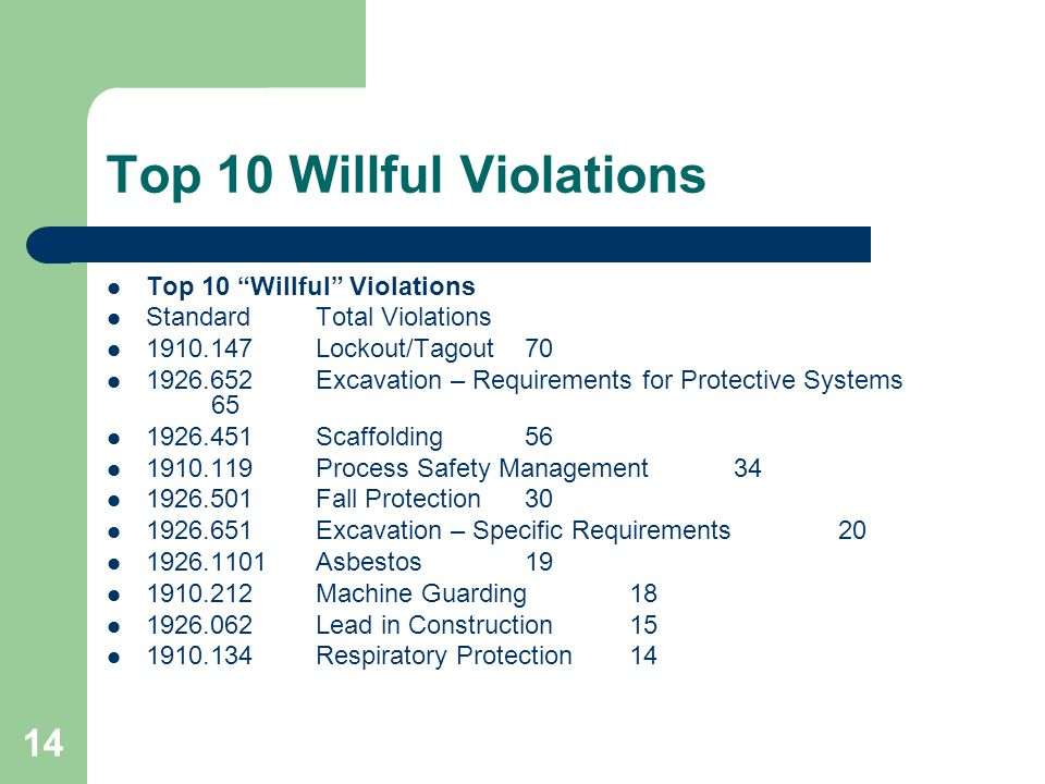 Top 10 Willful Violations