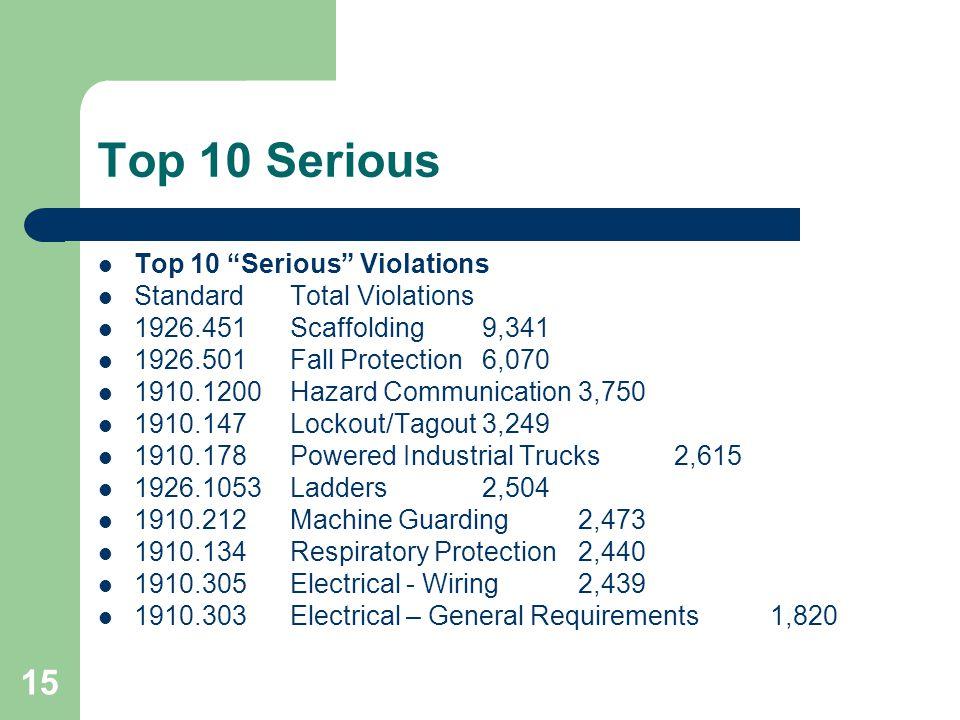 Top 10 Serious Top 10 Serious Violations Standard Total Violations