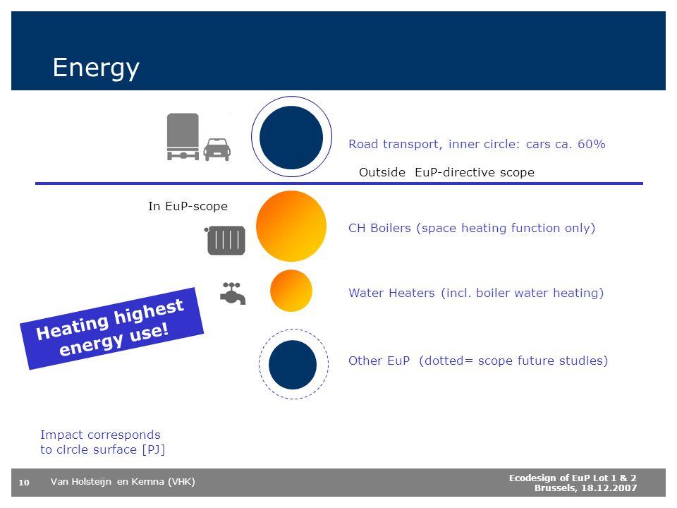 Heating highest energy use!