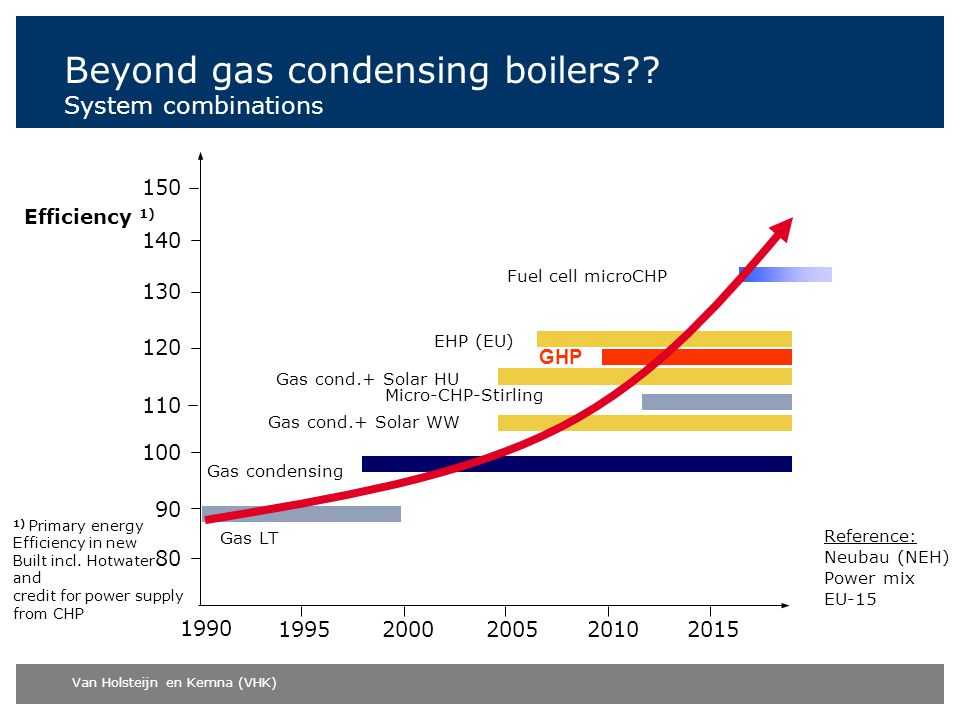 Beyond gas condensing boilers System combinations
