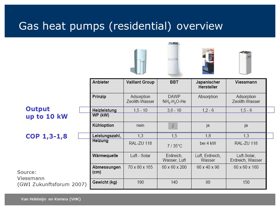 Gas heat pumps (residential) overview