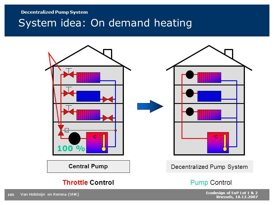 System idea: On demand heating