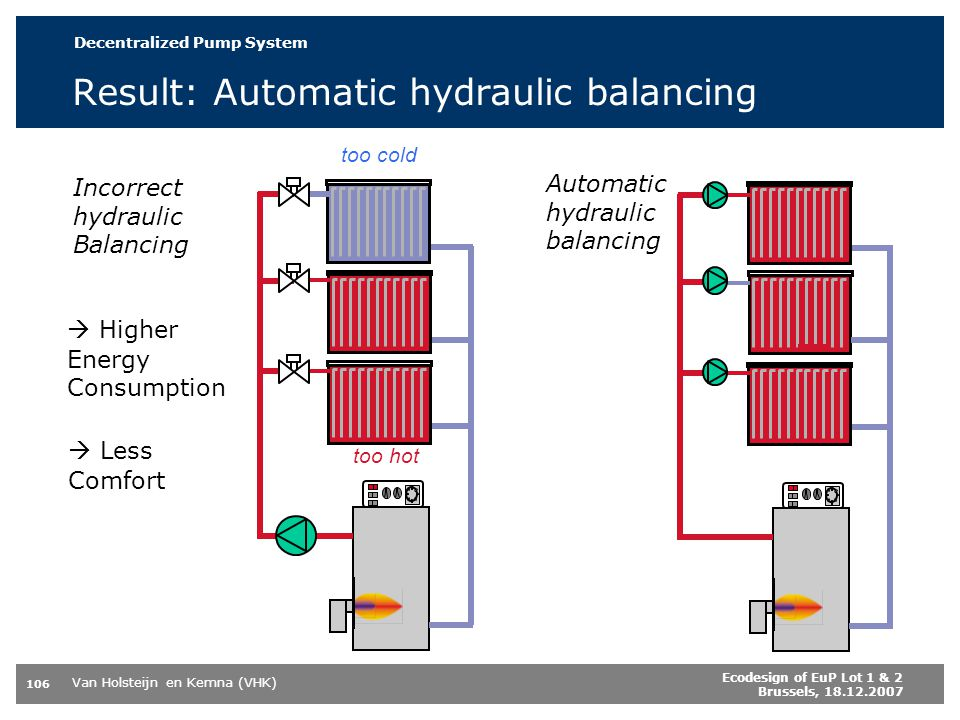 Result: Automatic hydraulic balancing