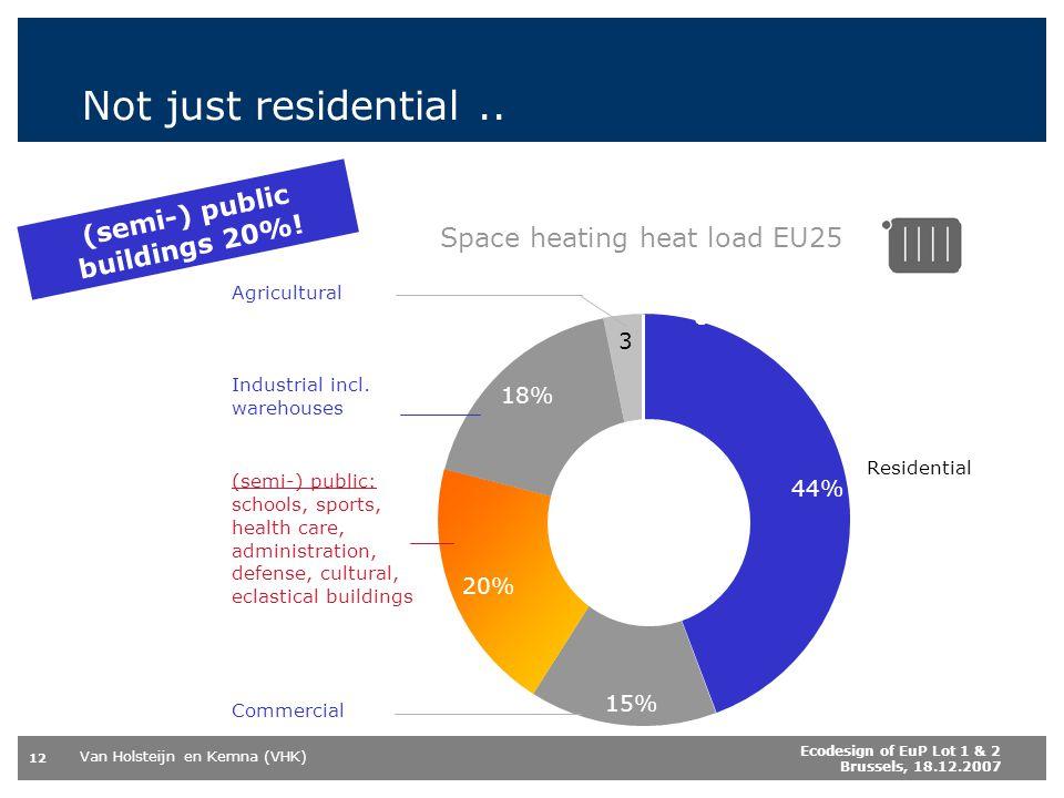 (semi-) public buildings 20%!