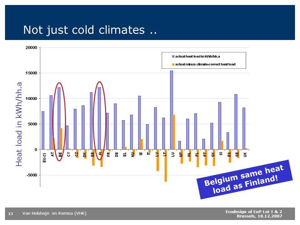 Belgium same heat load as Finland!