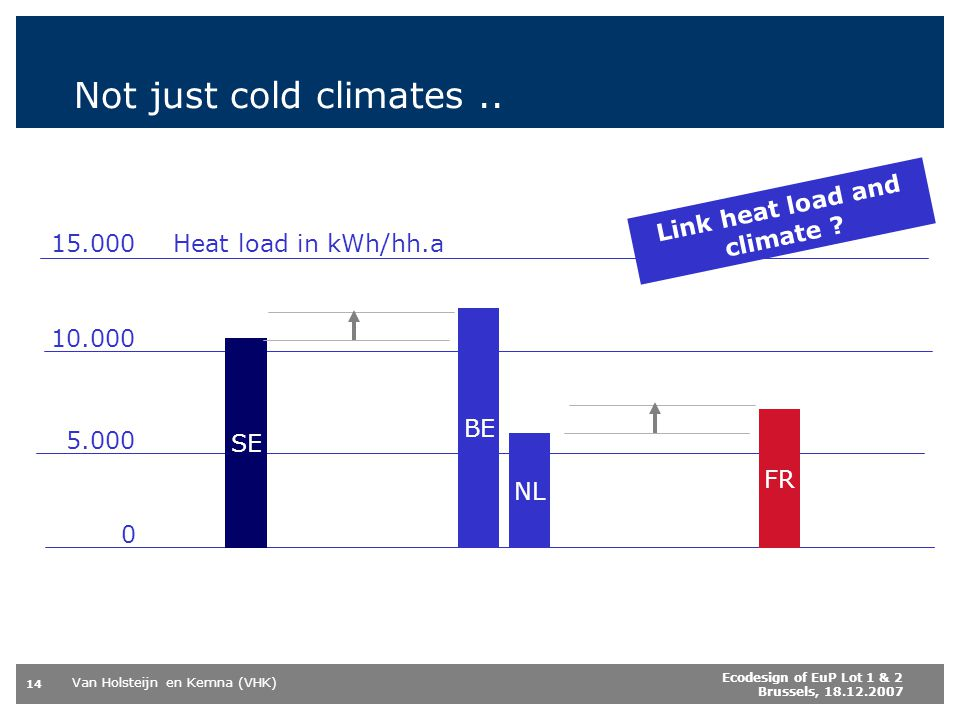 Link heat load and climate