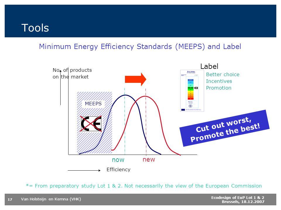 Tools Minimum Energy Efficiency Standards (MEEPS) and Label Label