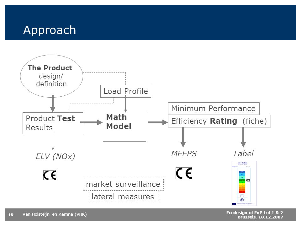 Approach Load Profile Minimum Performance Product Test Results Math