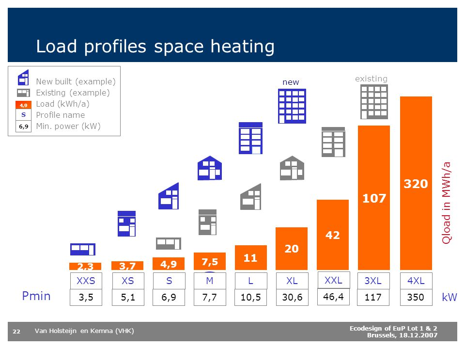 Load profiles space heating