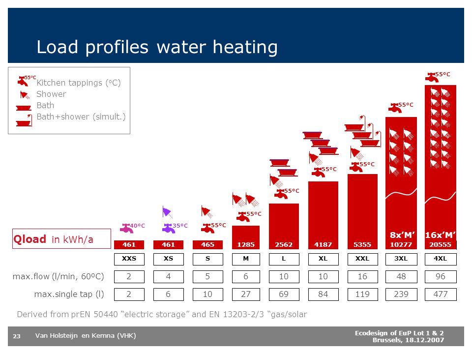 Load profiles water heating