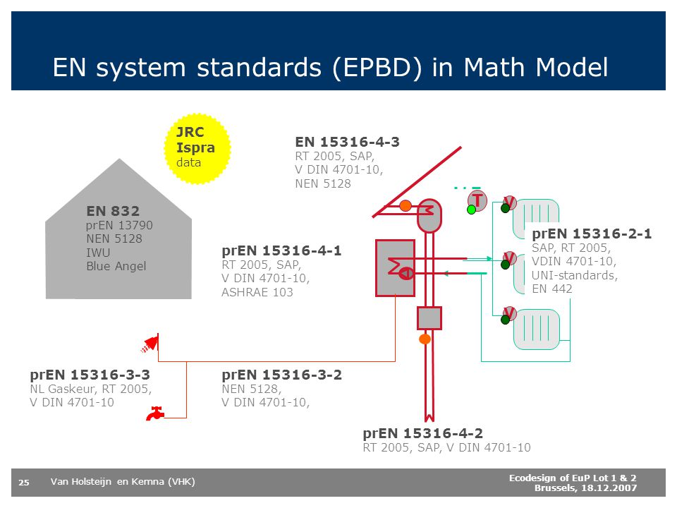 EN system standards (EPBD) in Math Model