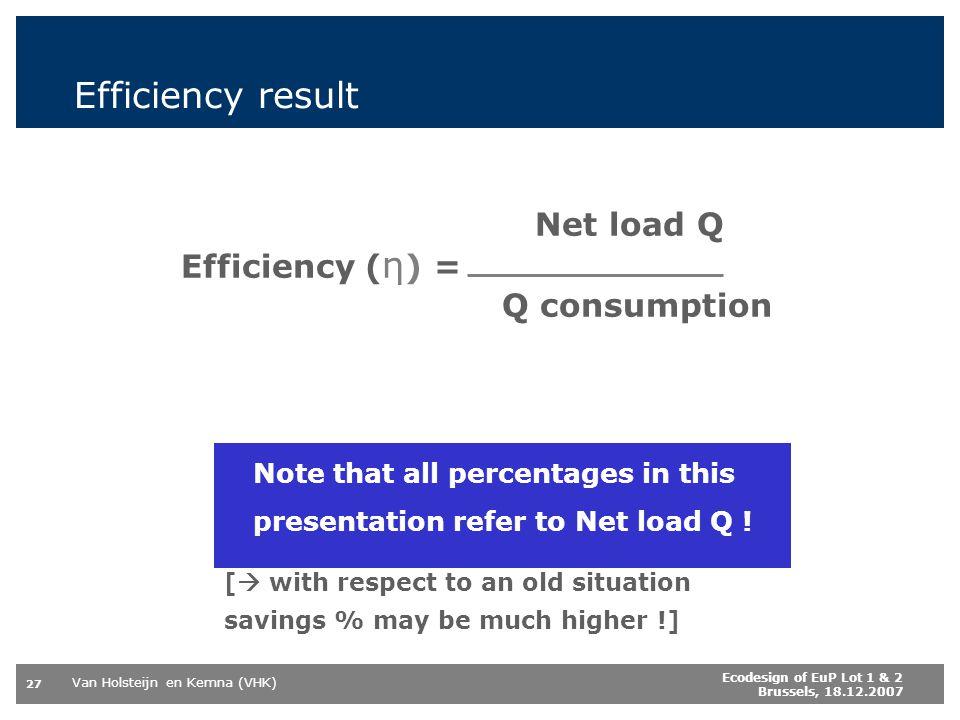 Efficiency result Net load Q Efficiency (η) = Q consumption