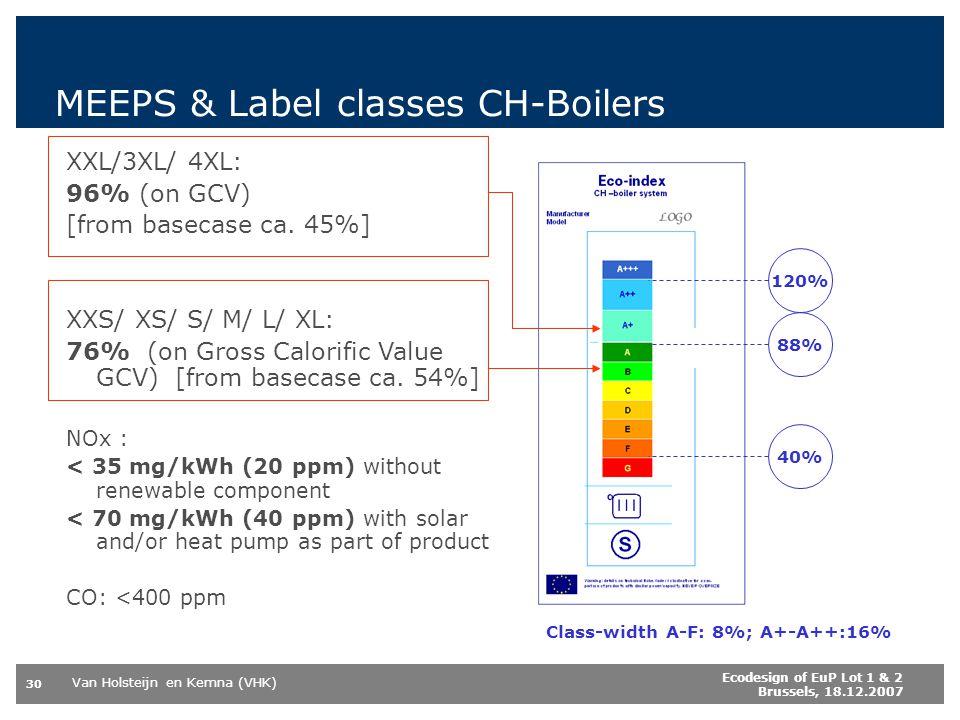 MEEPS & Label classes CH-Boilers