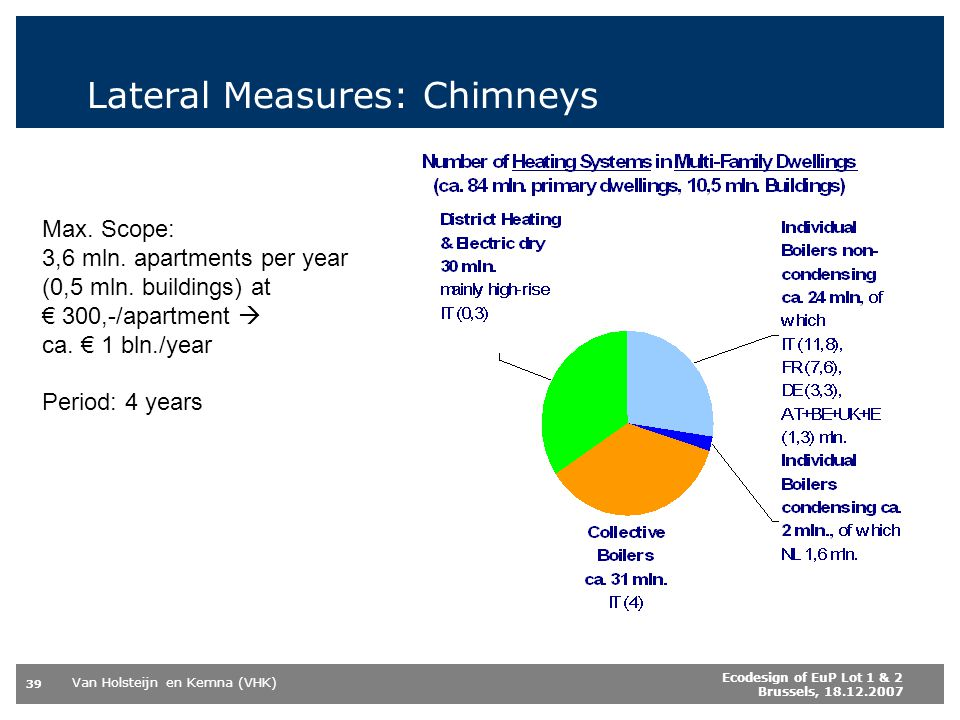 Lateral Measures: Chimneys
