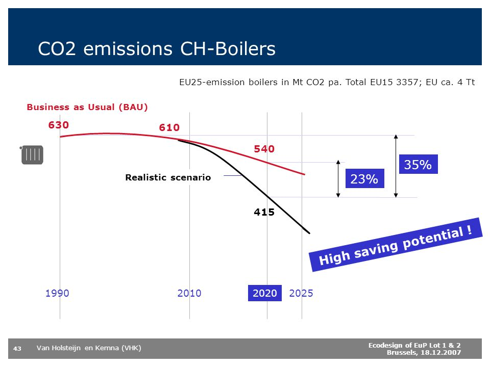 CO2 emissions CH-Boilers
