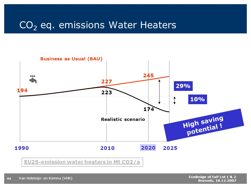 CO2 eq. emissions Water Heaters