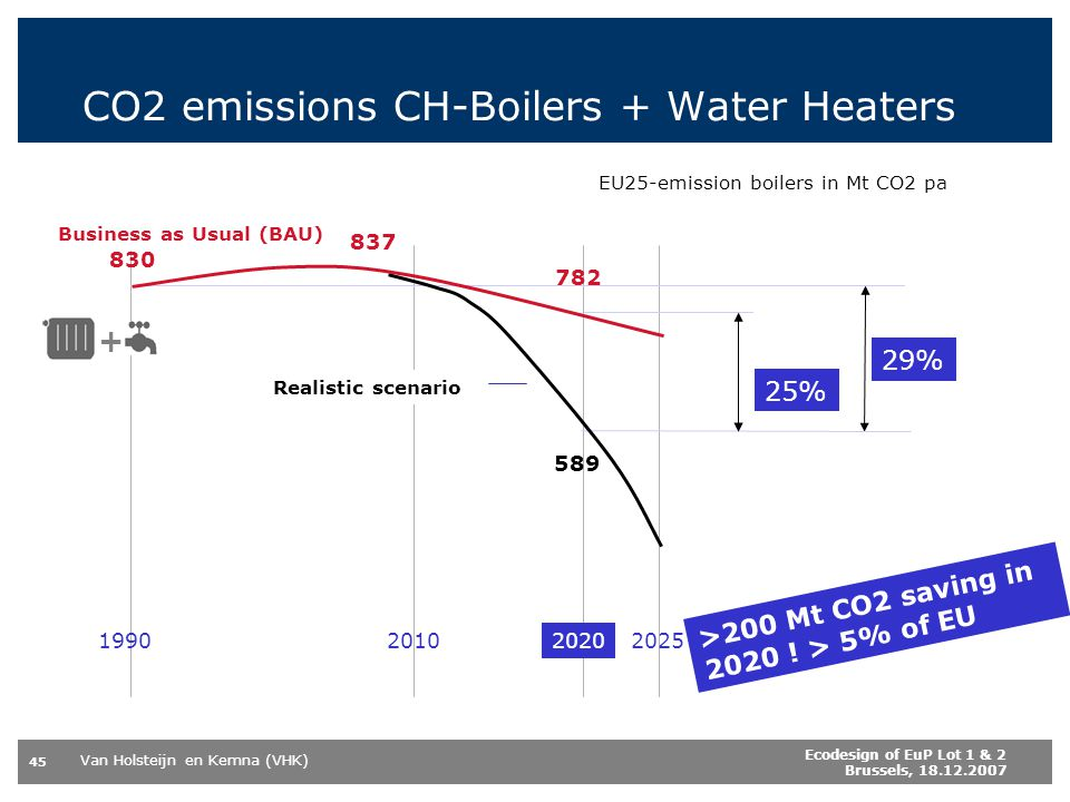 CO2 emissions CH-Boilers + Water Heaters