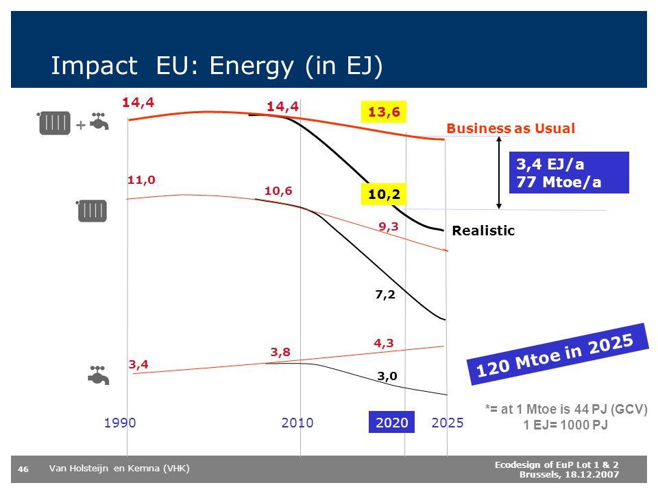 Impact EU: Energy (in EJ)