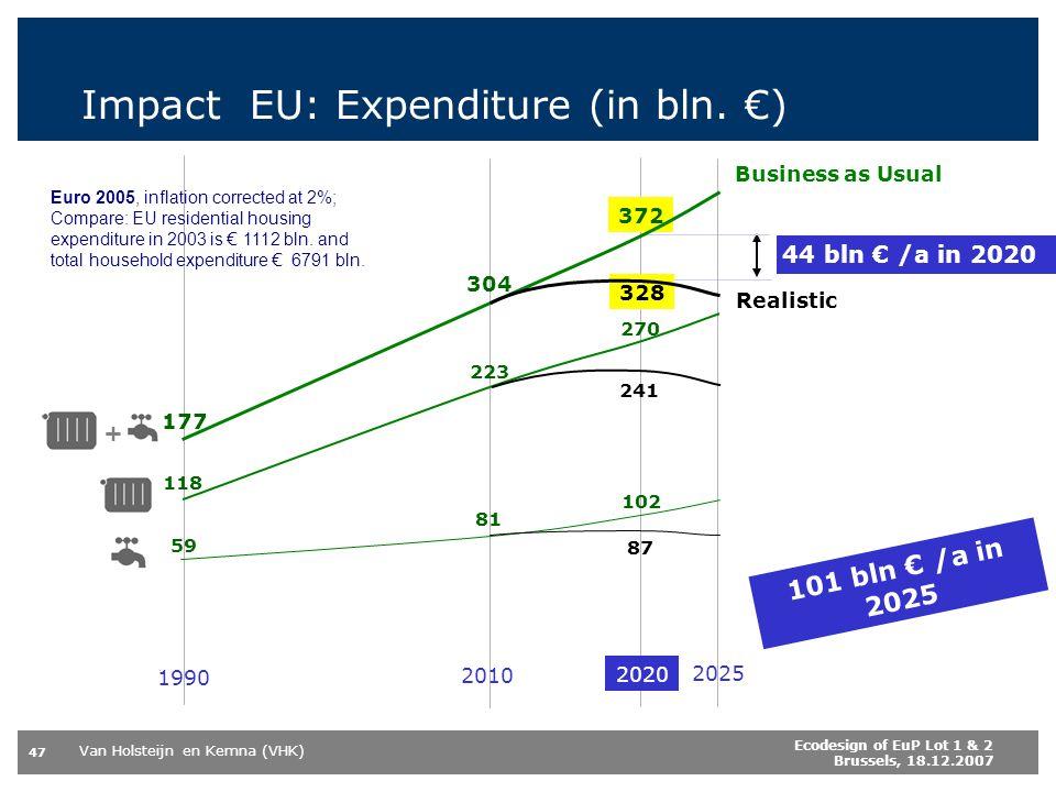 Impact EU: Expenditure (in bln. €)