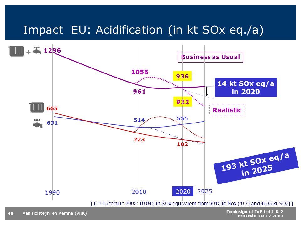Impact EU: Acidification (in kt SOx eq./a)