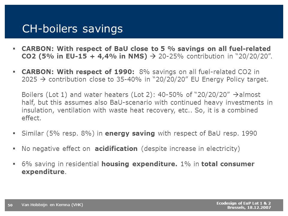 CH-boilers savings