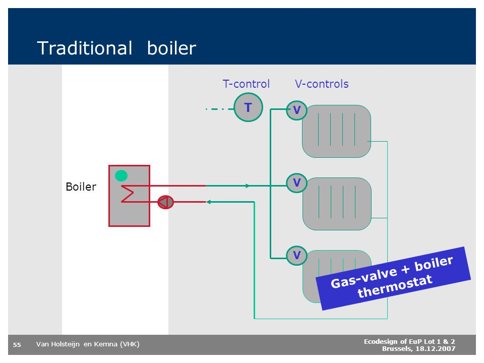 Gas-valve + boiler thermostat