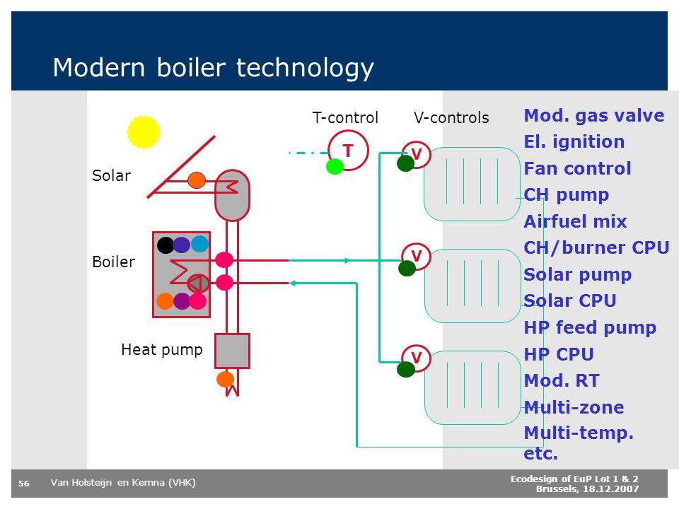 Modern boiler technology