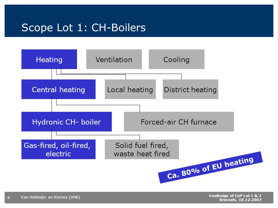 Scope Lot 1: CH-Boilers Heating Ventilation Cooling Central heating